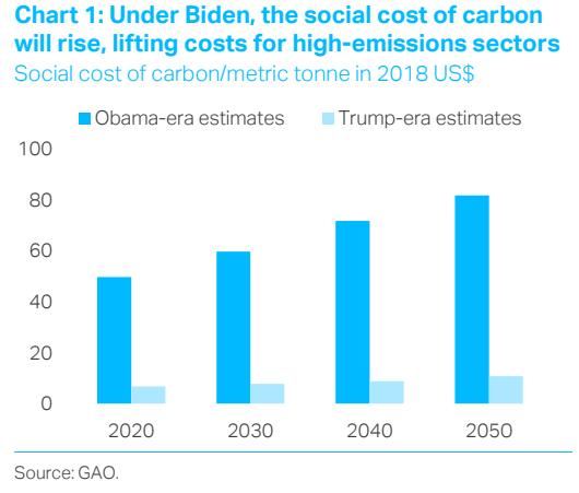 Bidens Carbon Plan - Decarbonomics; TS Lombard Blog-1