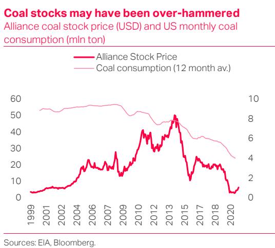 Coal Stocks; Decarbonomics - TS Lombard Blog